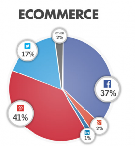 Sharing Ecommerce Stats. Source: Gigya
