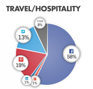 Sharing Travel Hospitality Stats. Source: Gigya