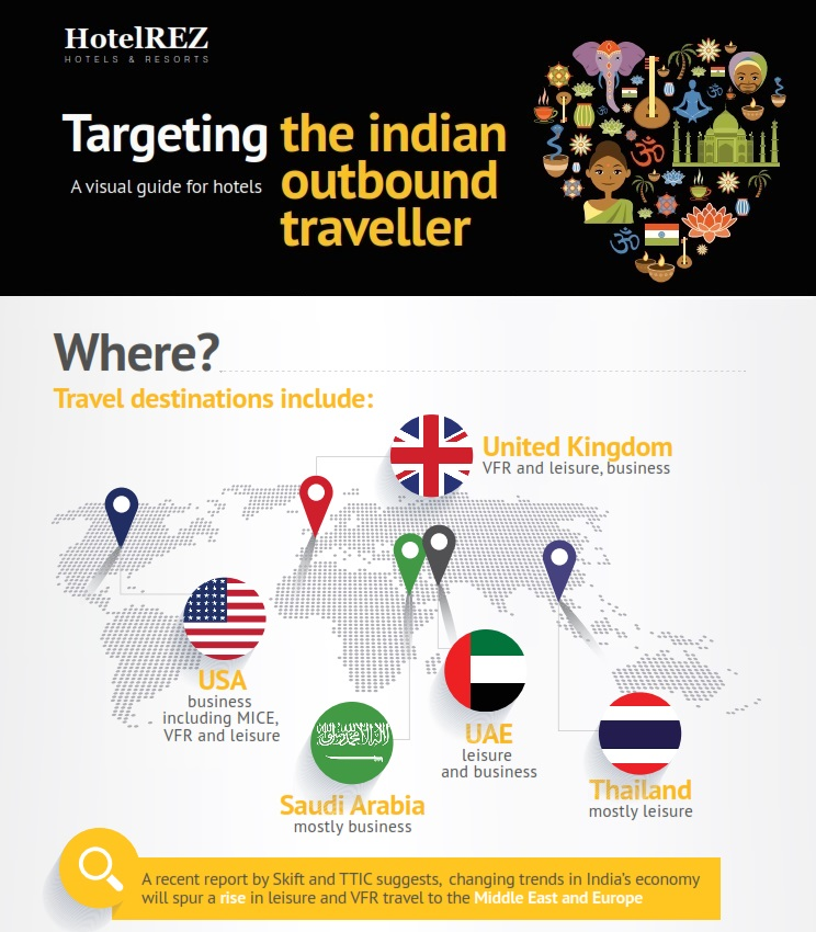 What are typical travel destinations to indian outbound travellers