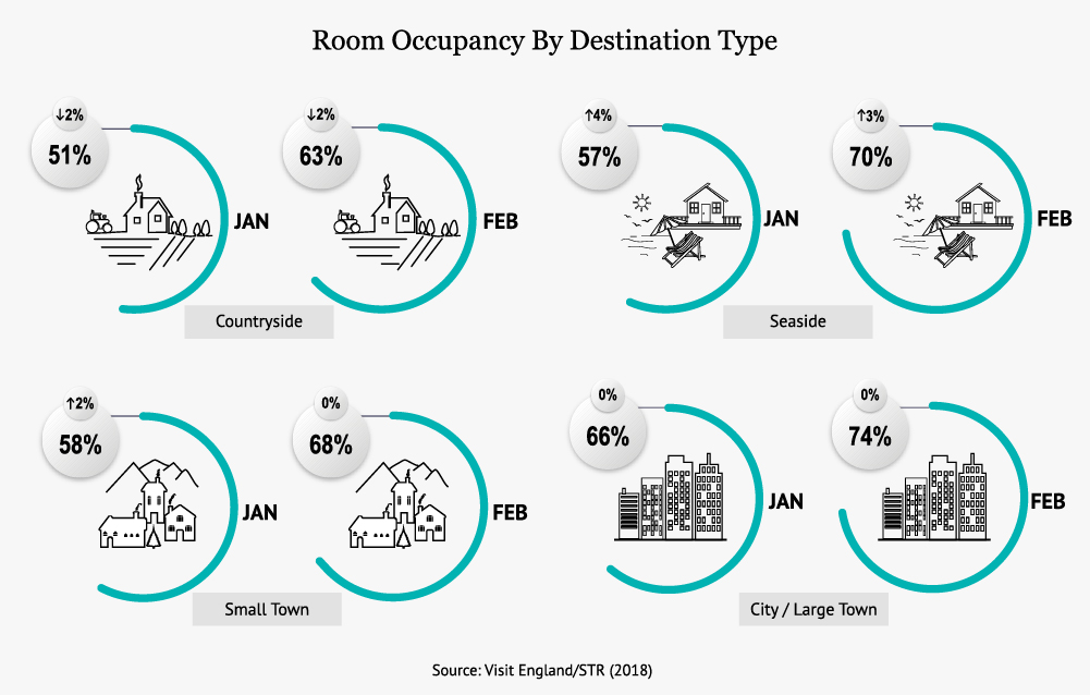 Room Occupancy By Destination Type