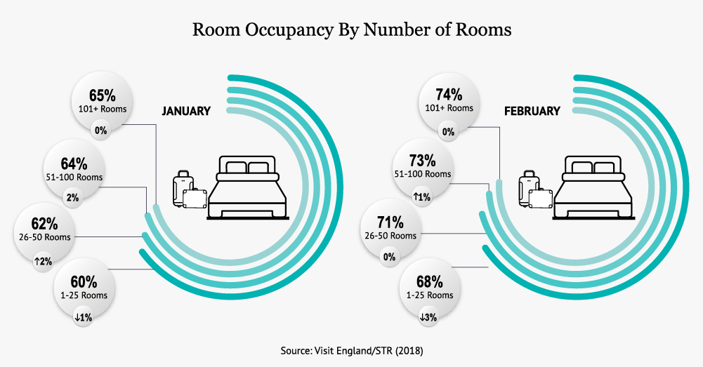 Room Occupancy By Number of Rooms