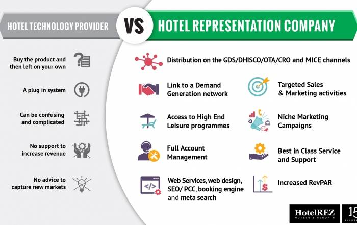 What is the difference between a hotel technology provider and a hotel representation company?