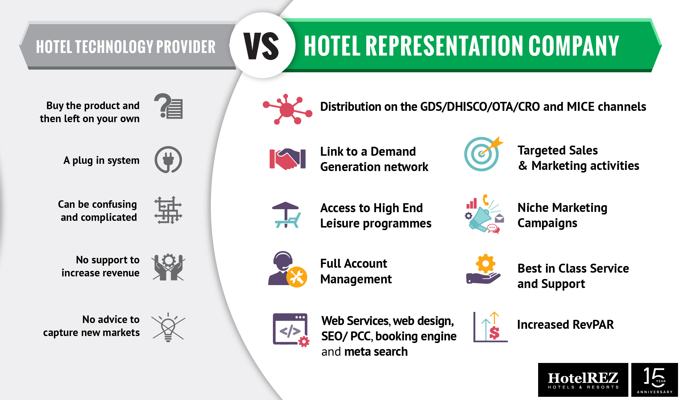Hotel technology provider vs hotel representation company infographic