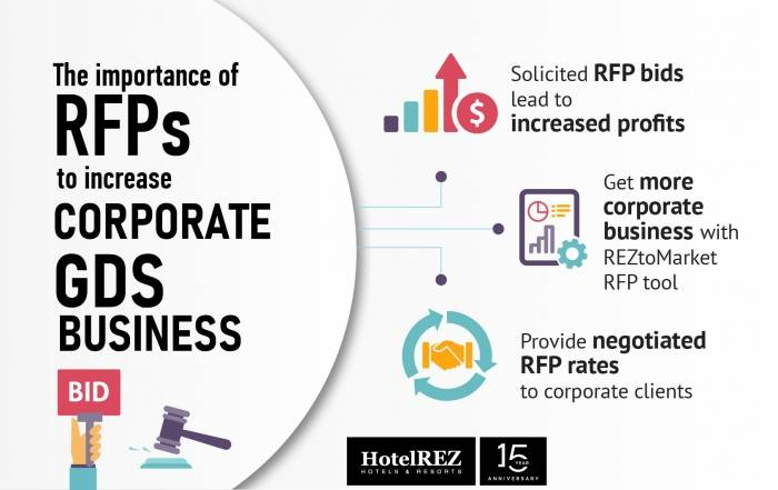 The importance of RFPs to increase corporate GDS business