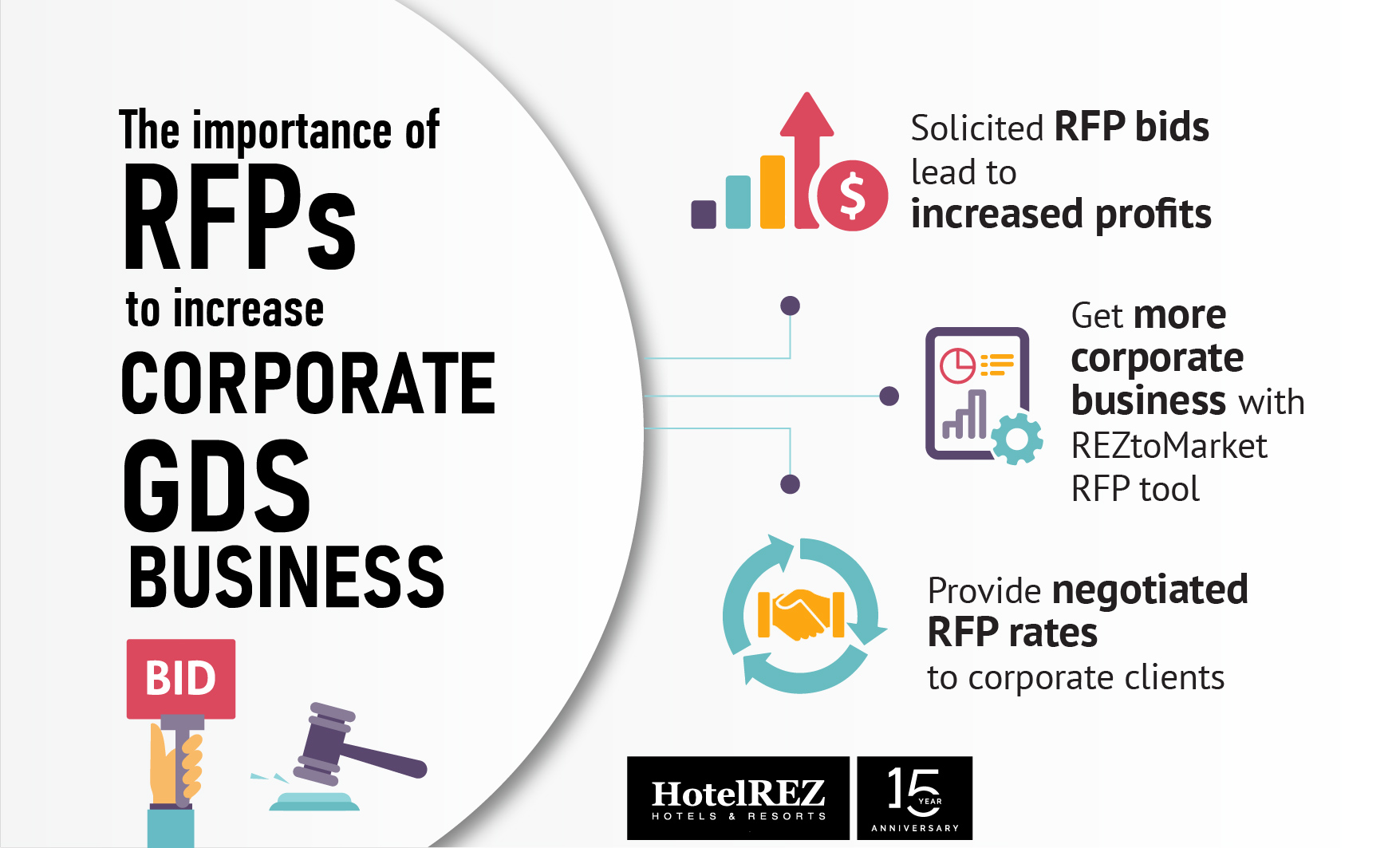 Corporate RFPs are important for hotels