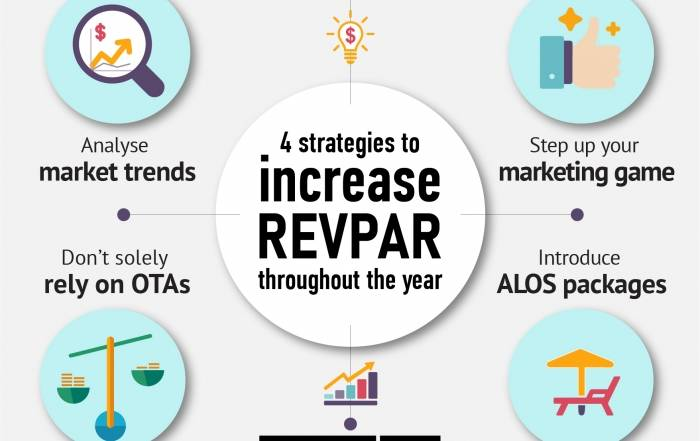 Four strategies to increase RevPAR throughout the year
