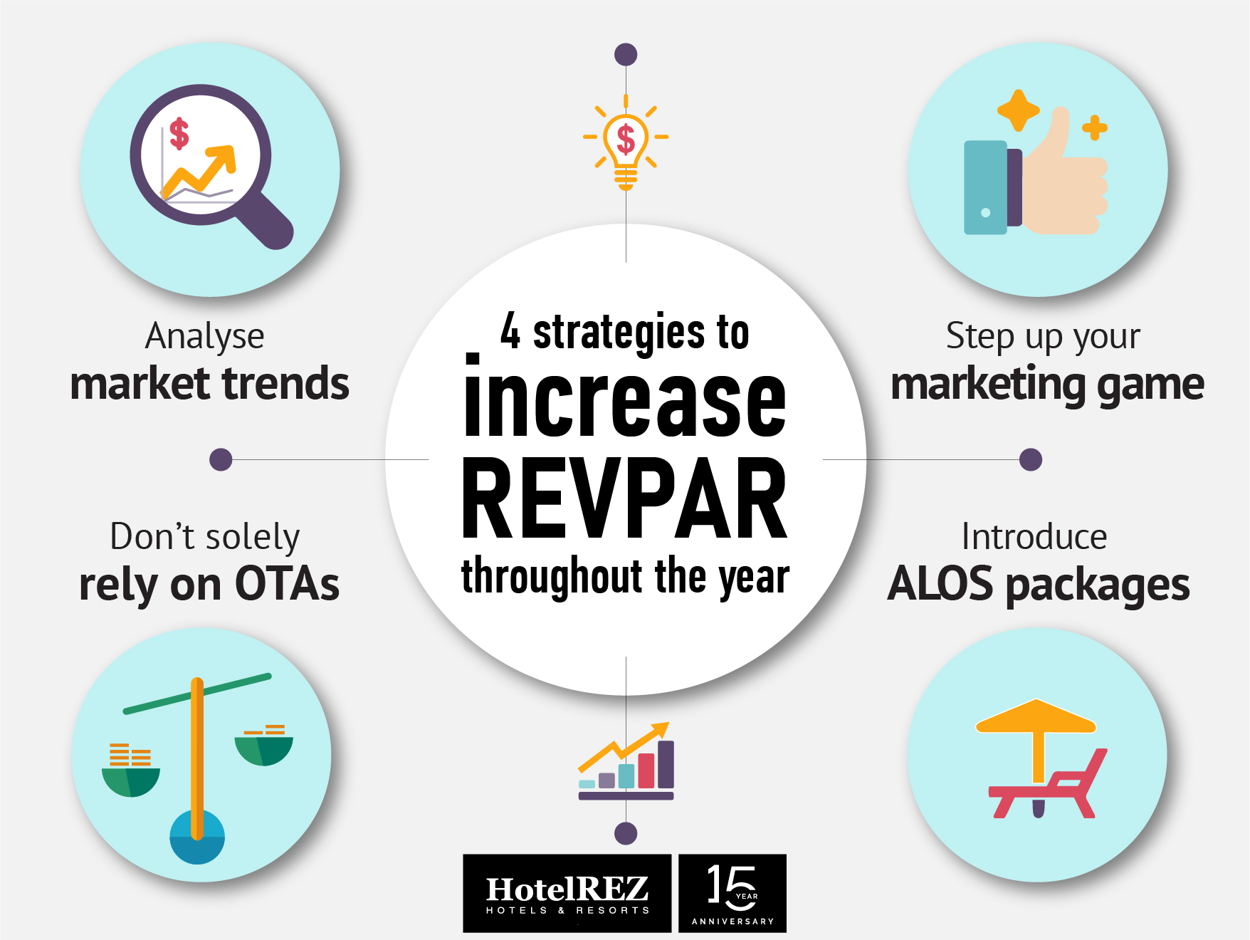 Four strategies to increase RevPAR