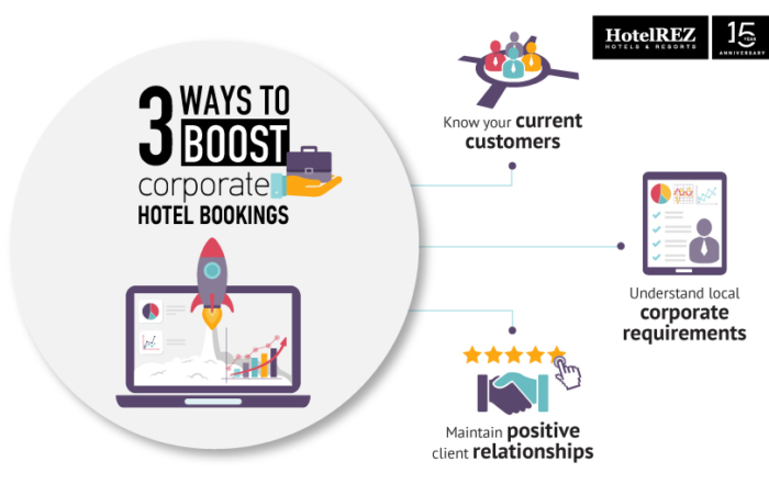 How to boost corporate hotel bookings