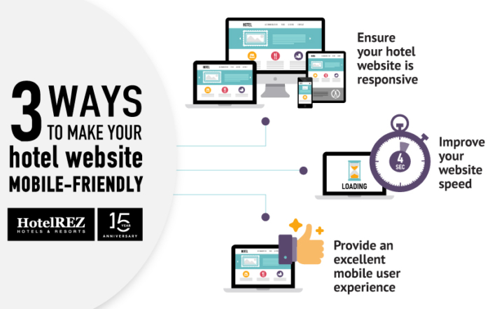 How to ensure your hotel website is mobile-friendly