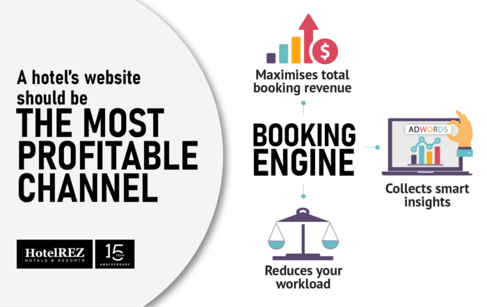The benefits of using a booking engine and how to set it up