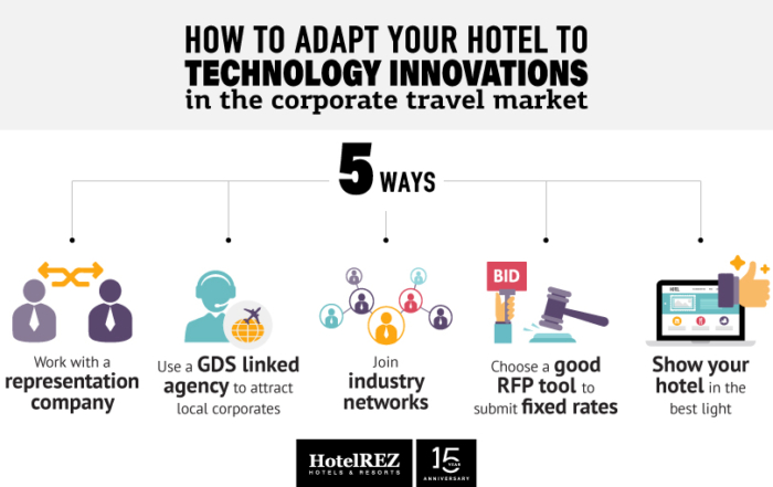 How to adapt your hotel to technology innovations in the corporate travel market