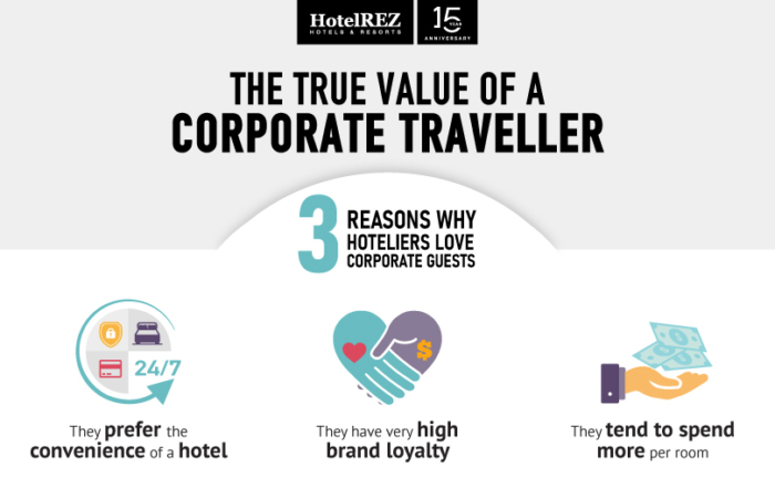What is the true value of a corporate traveller?